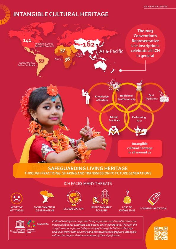 Intangible Cultural Heritage: UNESCO Asia-Pacific In Graphic Detail