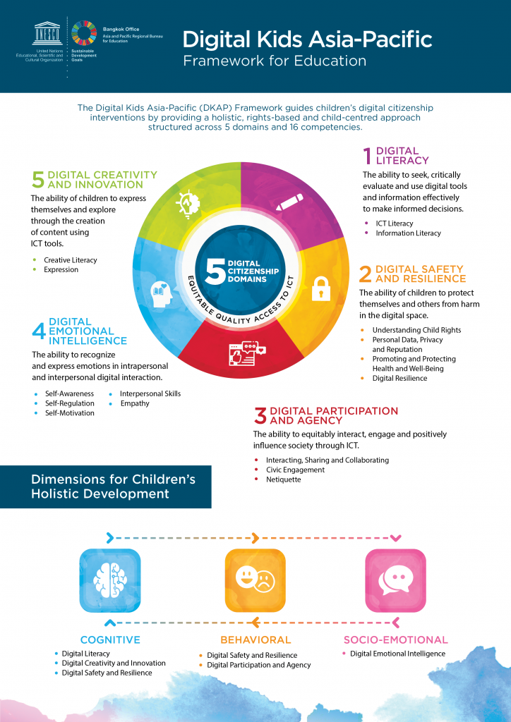 Digital Kids Asia Pacific Framework for Education with 5 domains (Digital Literacy, Digital Safety and Resilience, Digital Participation and Agency,  Digital Emotional Intelligence, and Digital Creativity and Expression) and 16 competencies