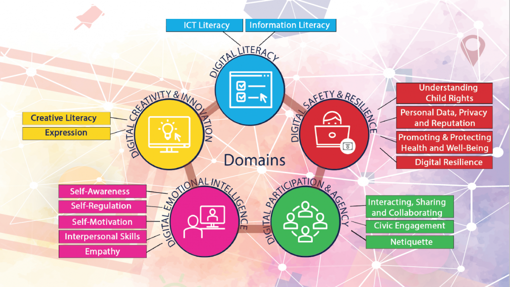 DKAP Digital Citizenship Competency Domains