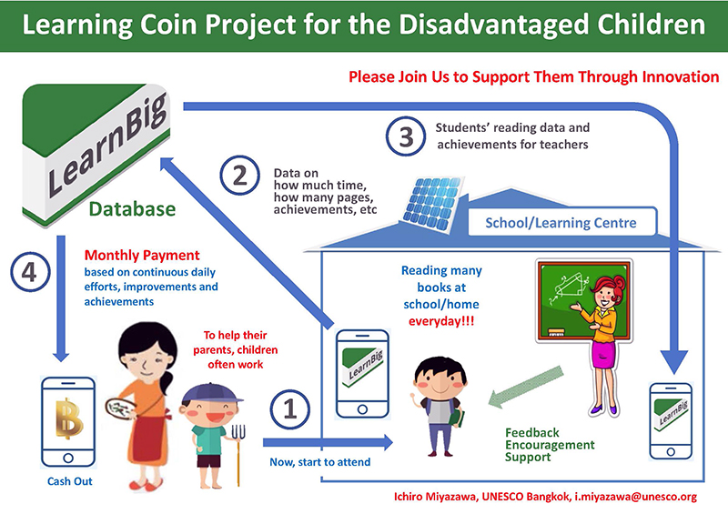 The Learning Coin Chart