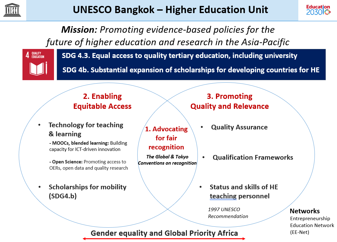 UNESCO Bangkok - Higher Education Unit