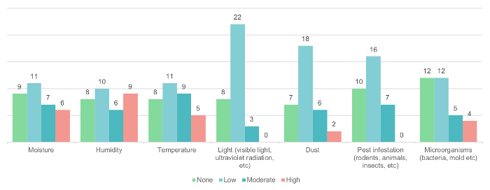 Figure 4. Environmental/climate issues