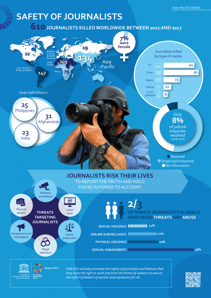 Safety%20of%20Journalists%20infographic.png