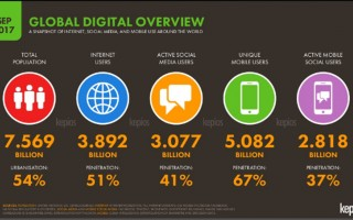 New State of Digital Report in Asia Pacific Released