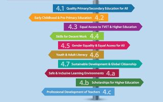 Paving the Road to Education: A Target-by-target Analysis of SDG 4 for Asia and the Pacific