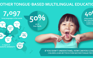 Mother tongue-based Multilingual Education | UNESCO Bangkok