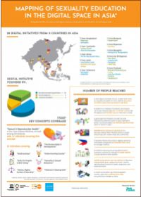 Mapping of sexuality education in digital spaces in Asia (Infographic)
