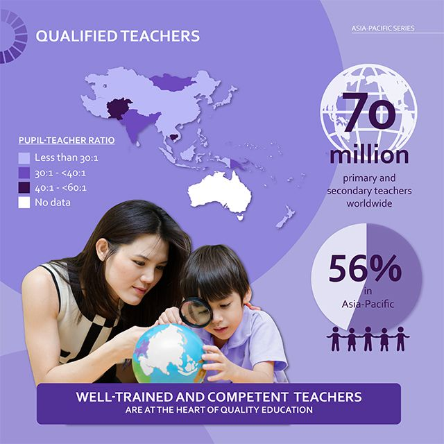 Qualified Teachers: UNESCO Asia-Pacific In Graphic Detail #10