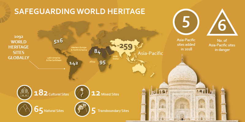 Safeguarding World Heritage: UNESCO Asia-Pacific In Graphic Detail #6
