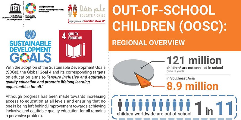 Out-of-School Children (OOSC): Regional Overview (Leaflet)